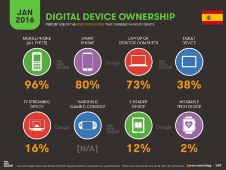 estadísticas aplicaciones móviles en España