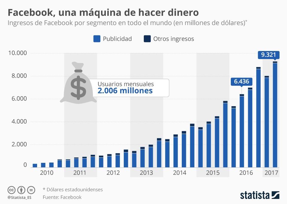 gráfico ingresos facebook publicidad