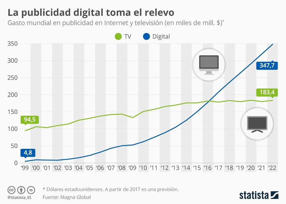 gráfica sobre inversión en publicidad digital vs televisión